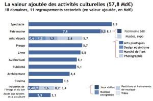 economie culture @ laculture.info